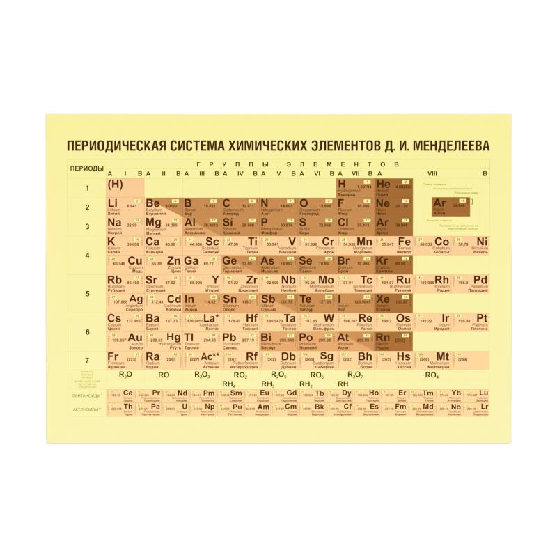 Таблица Менделеева  фото